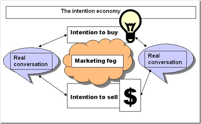 IntentionEconomy